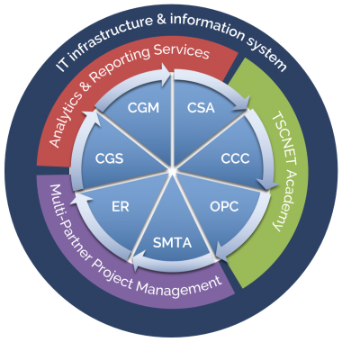 TSCNET Services, services overview